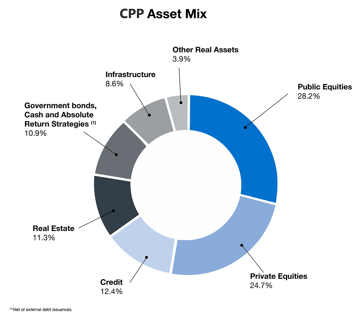 CPP Asset Mix